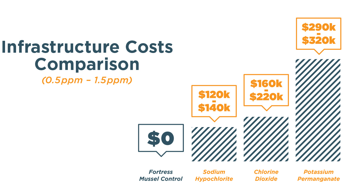 Infrastructure Costs Comparion