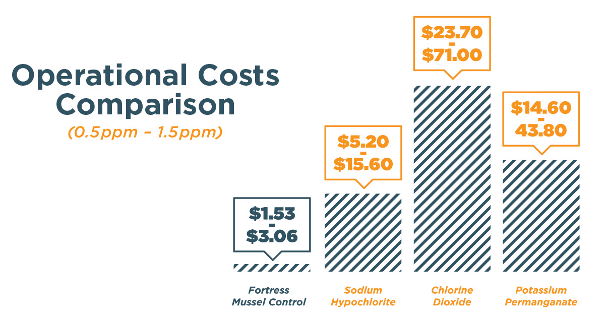 Operational Costs Comparison